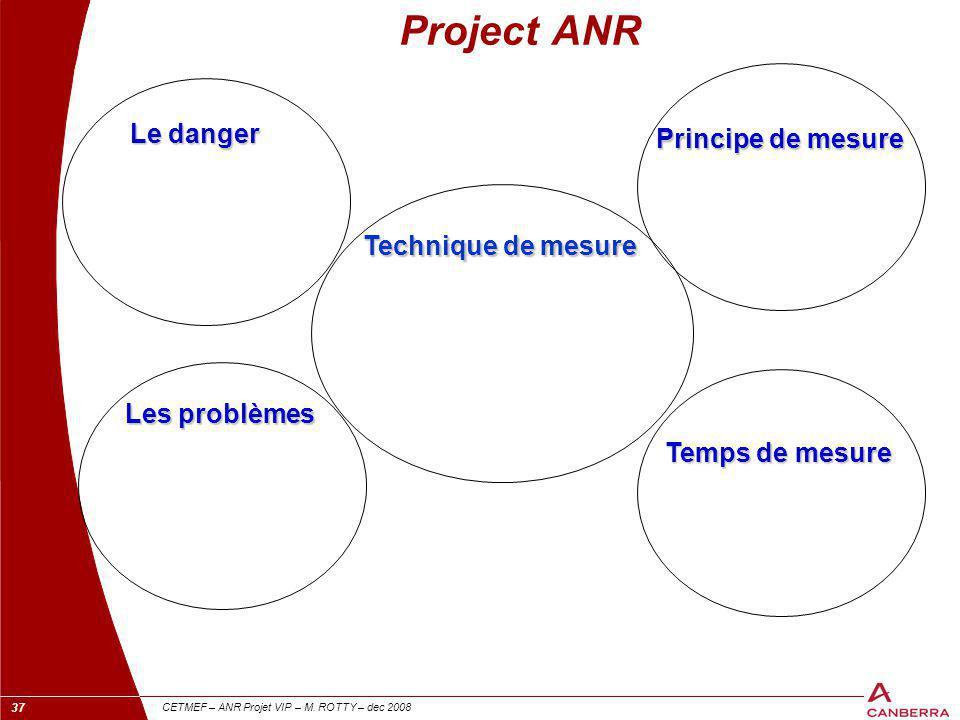 Project ANR Le danger Principe de mesure Technique de mesure