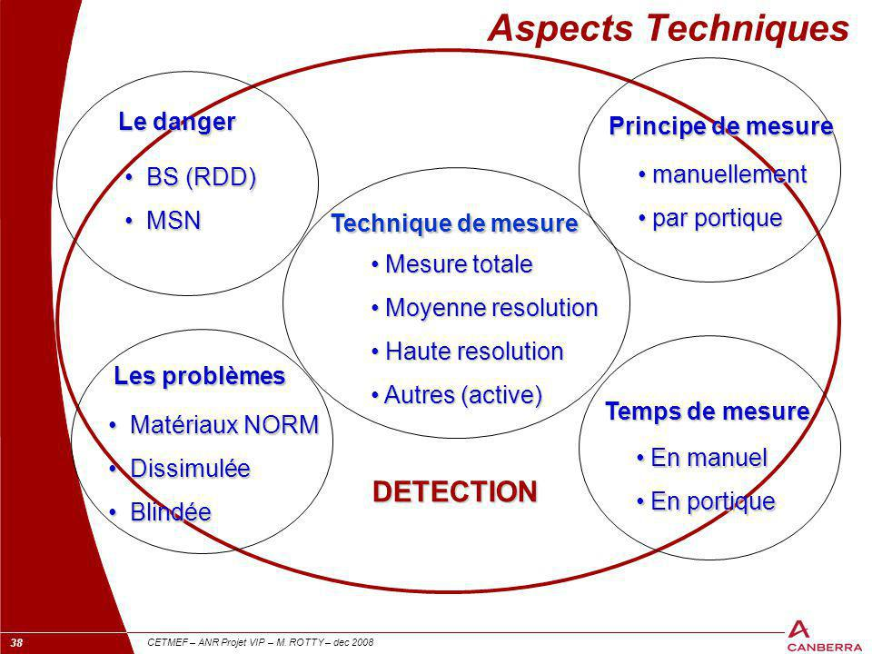 Aspects Techniques DETECTION Le danger Principe de mesure manuellement