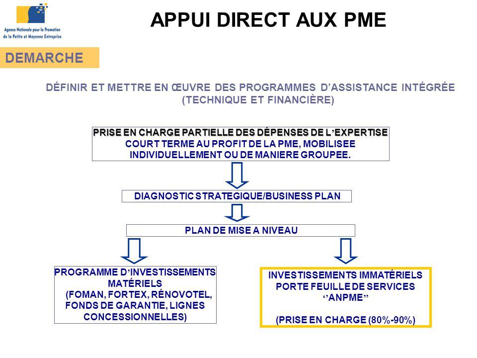 APPUI DIRECT AUX PME DEMARCHE