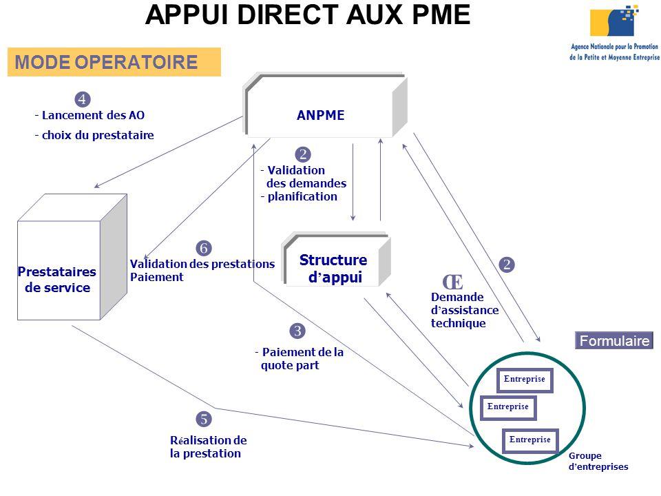 APPUI DIRECT AUX PME x v z v Πw y MODE OPERATOIRE Structure d'appui