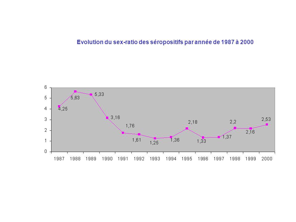 Evolution du sex-ratio des séropositifs par année de 1987 à 2000