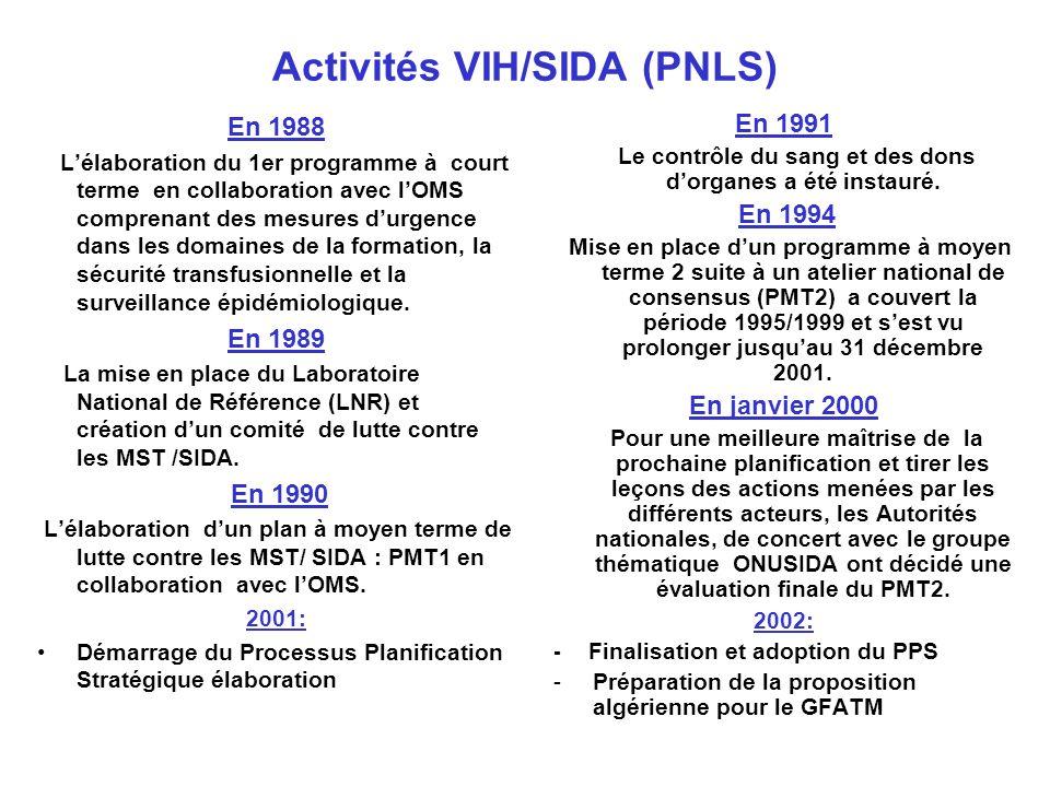 Activités VIH/SIDA (PNLS)