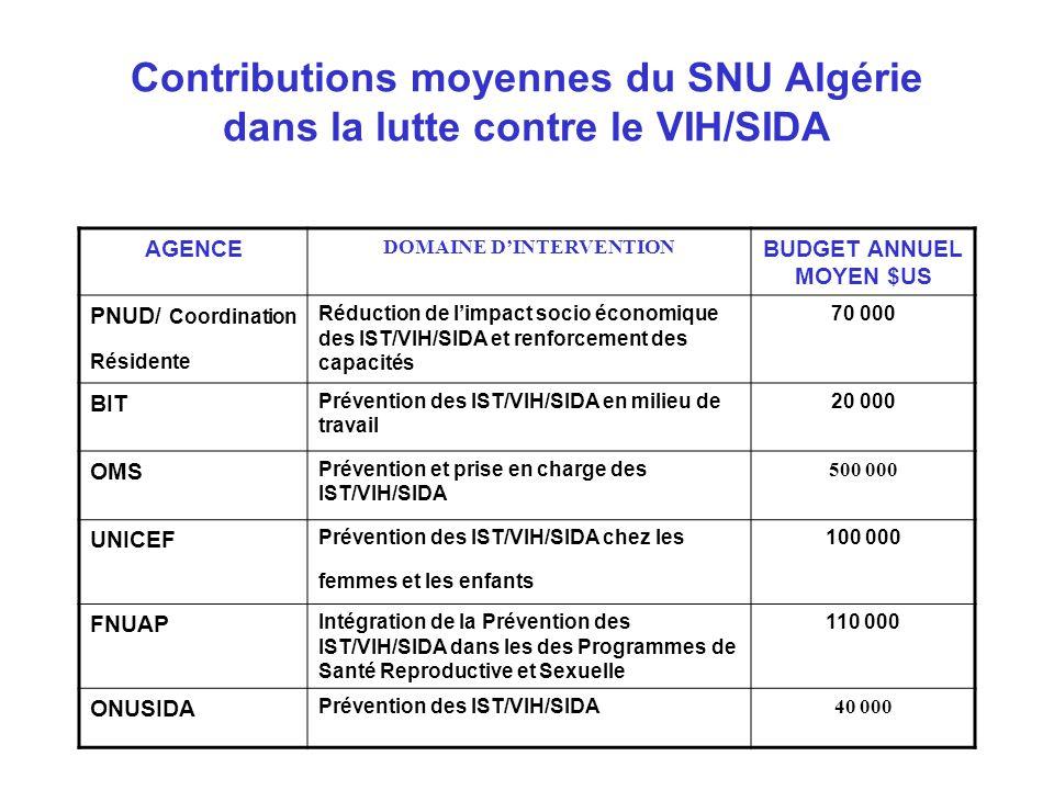 Contributions moyennes du SNU Algérie dans la lutte contre le VIH/SIDA