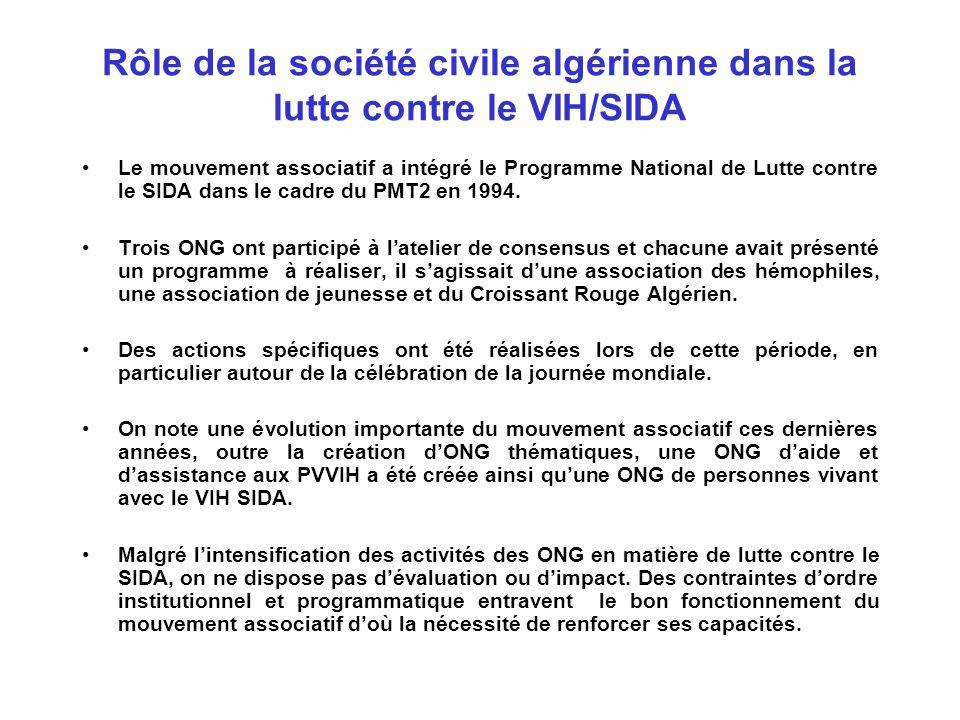 Rôle de la société civile algérienne dans la lutte contre le VIH/SIDA