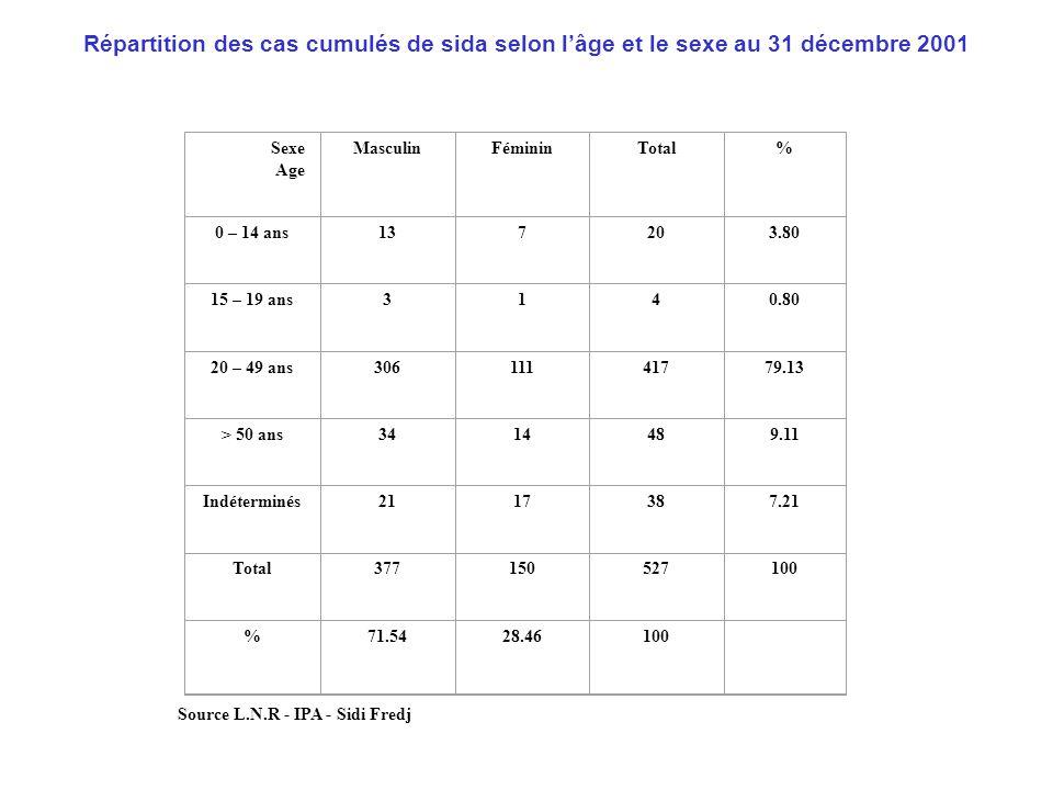 Répartition des cas cumulés de sida selon l'âge et le sexe au 31 décembre 2001