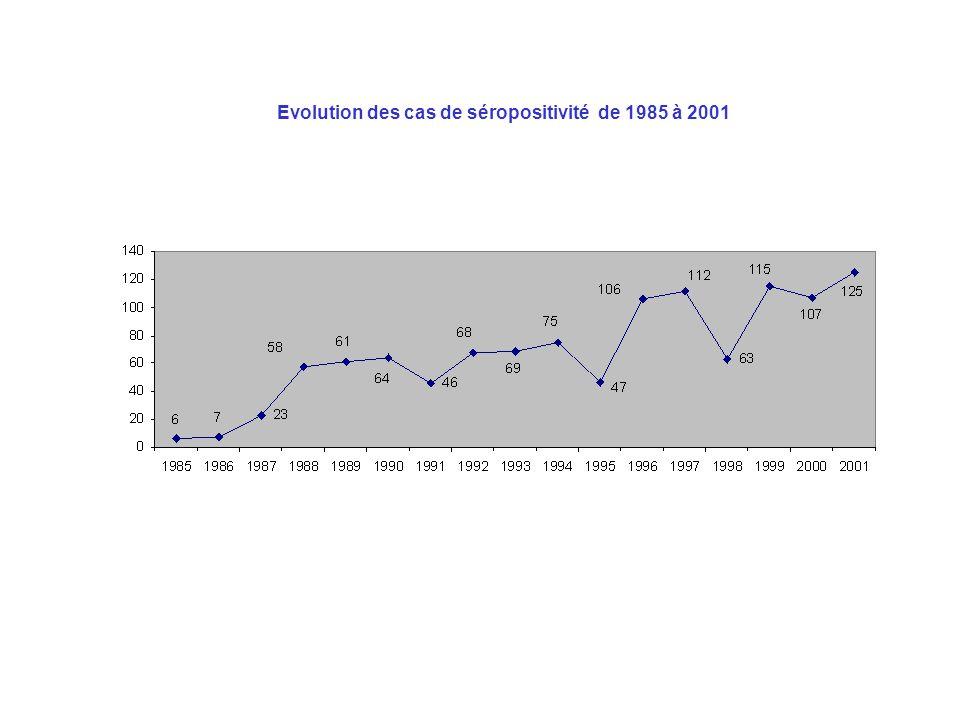 Evolution des cas de séropositivité de 1985 à 2001