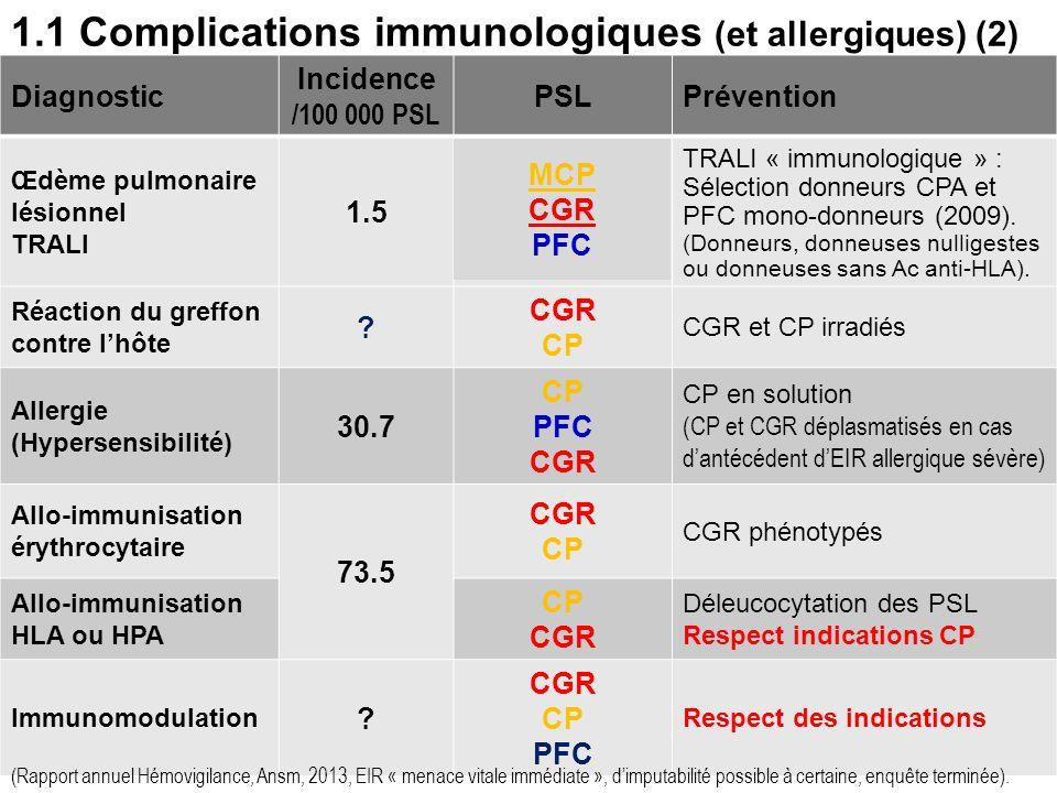 1.1 Complications immunologiques (et allergiques) (2)