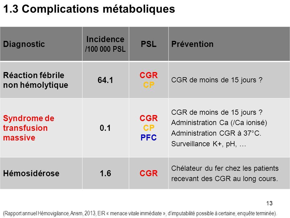 1.3 Complications métaboliques