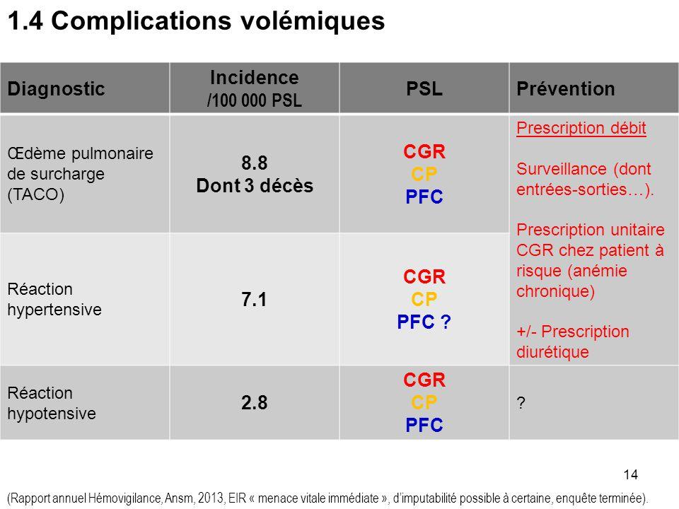 1.4 Complications volémiques