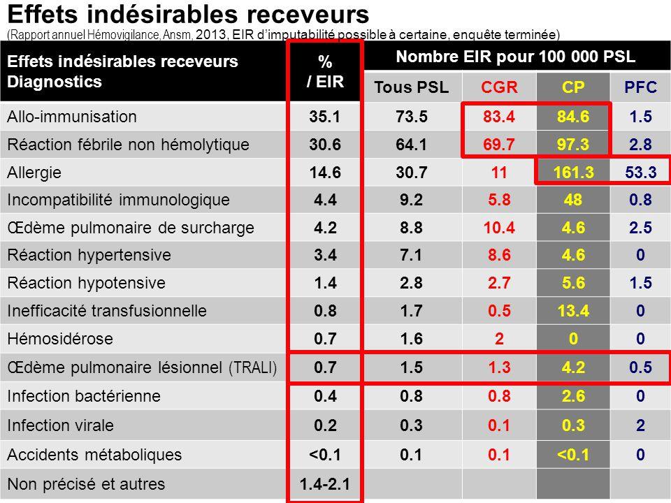 Effets indésirables receveurs (Rapport annuel Hémovigilance, Ansm, 2013, EIR d'imputabilité possible à certaine, enquête terminée)