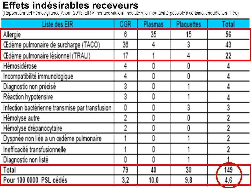 Effets indésirables receveurs (Rapport annuel Hémovigilance, Ansm, 2013, EIR « menace vitale immédiate », d'imputabilité possible à certaine, enquête terminée)
