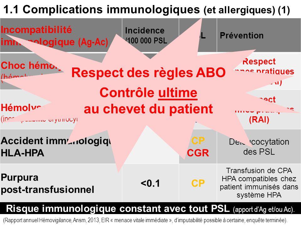 1.1 Complications immunologiques (et allergiques) (1)
