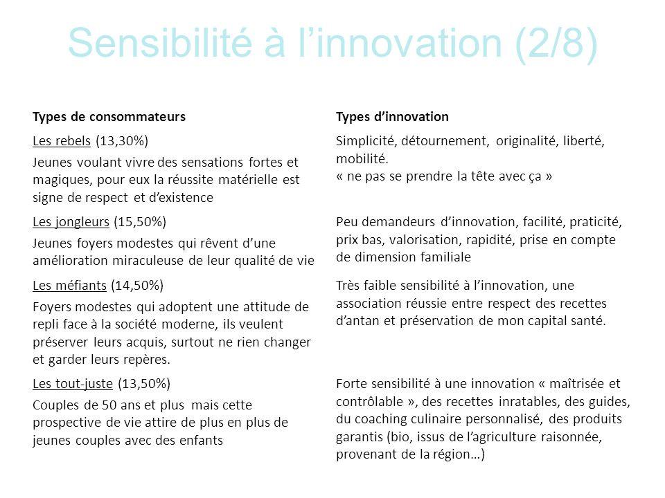 Sensibilité à l'innovation (2/8)