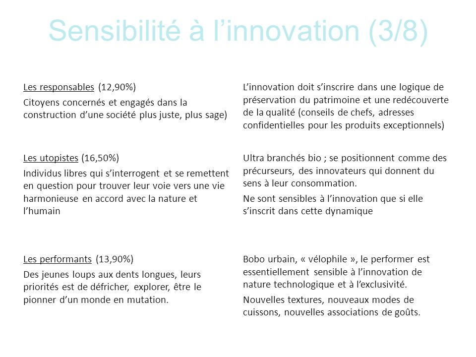 Sensibilité à l'innovation (3/8)