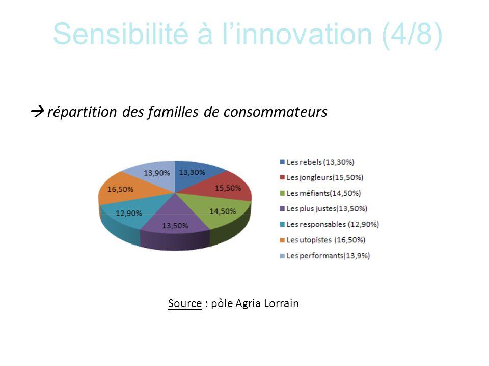 Sensibilité à l'innovation (4/8)
