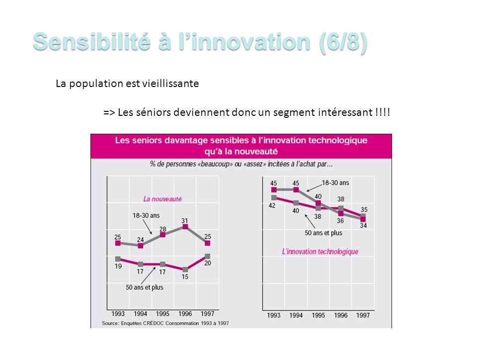 Sensibilité à l'innovation (6/8)