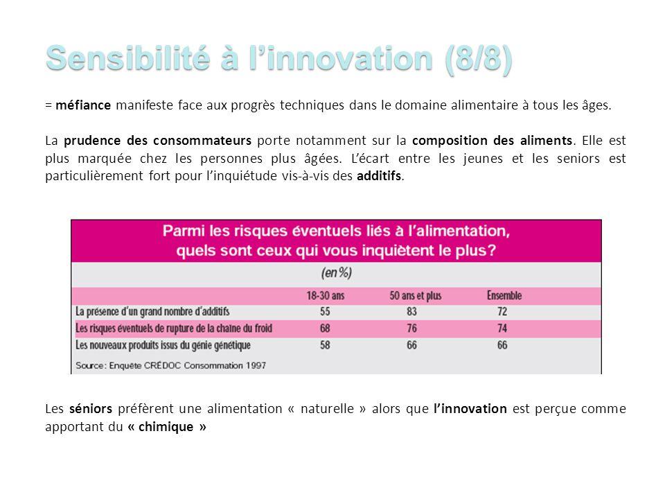 Sensibilité à l'innovation (8/8)