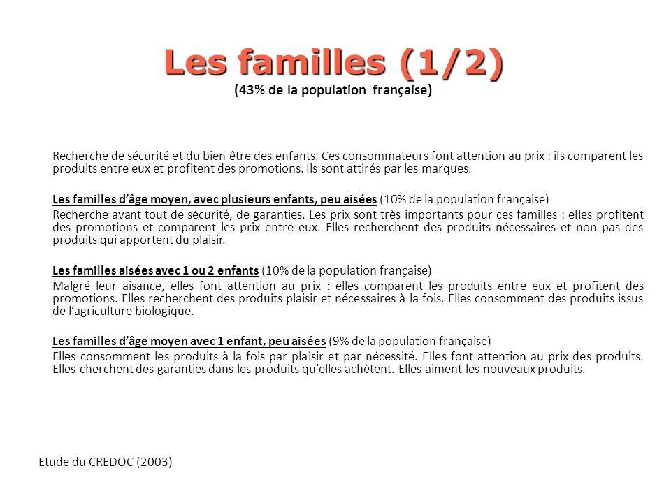 (43% de la population française)