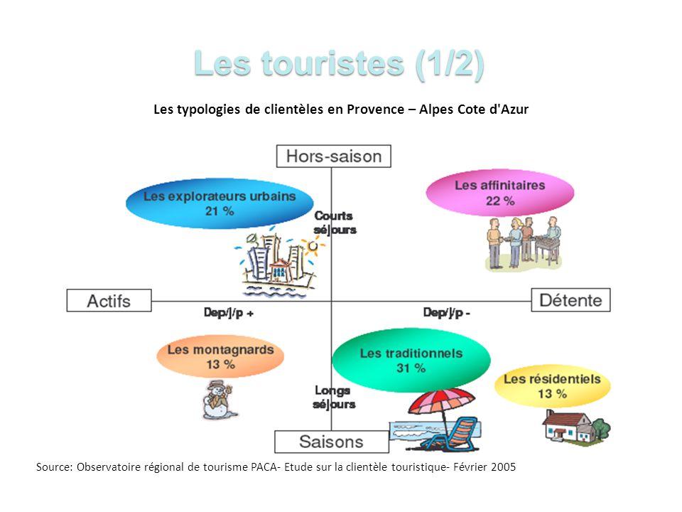Les typologies de clientèles en Provence – Alpes Cote d Azur