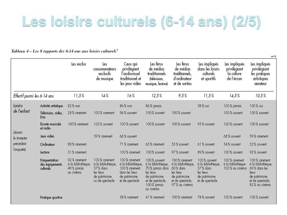 Les loisirs culturels (6-14 ans) (2/5)