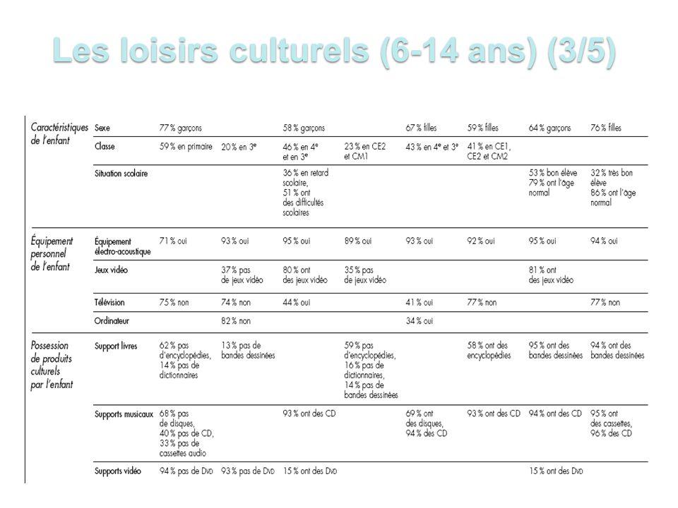 Les loisirs culturels (6-14 ans) (3/5)