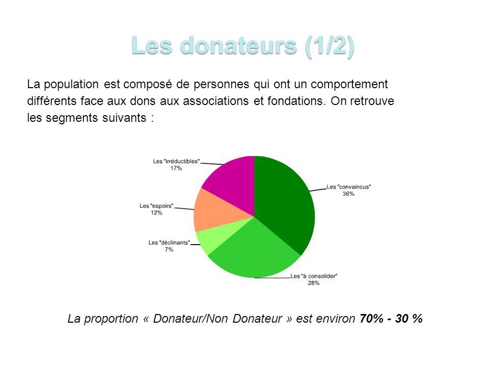 La proportion « Donateur/Non Donateur » est environ 70% - 30 %