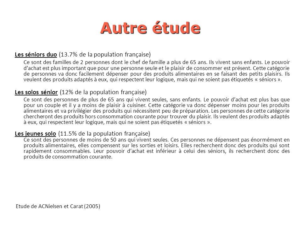 Autre étude Les séniors duo (13.7% de la population française)