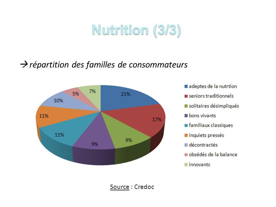 Nutrition (3/3)  répartition des familles de consommateurs