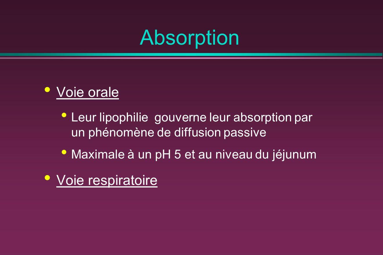 Absorption Voie orale Voie respiratoire
