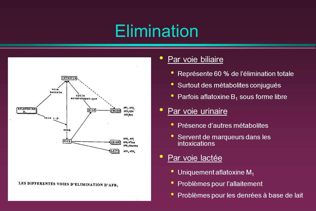 Elimination Par voie biliaire Par voie urinaire Par voie lactée