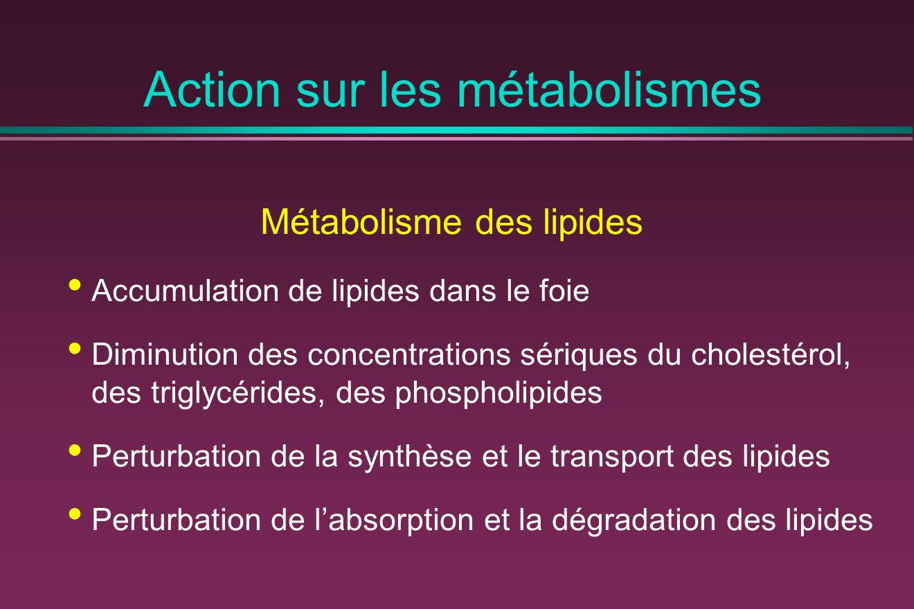 Action sur les métabolismes