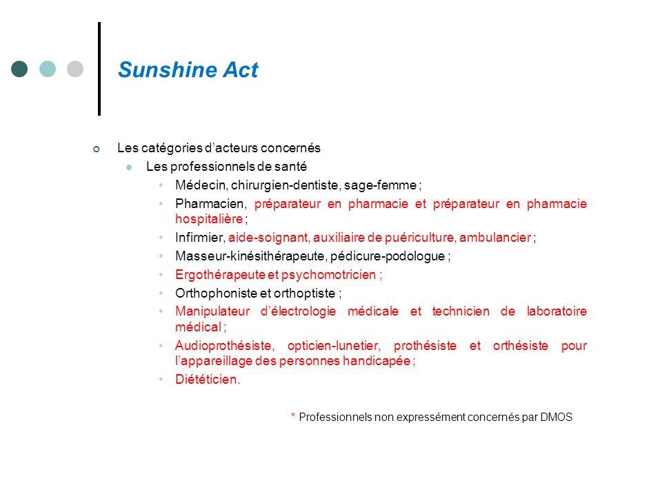 Sunshine Act Les catégories d'acteurs concernés