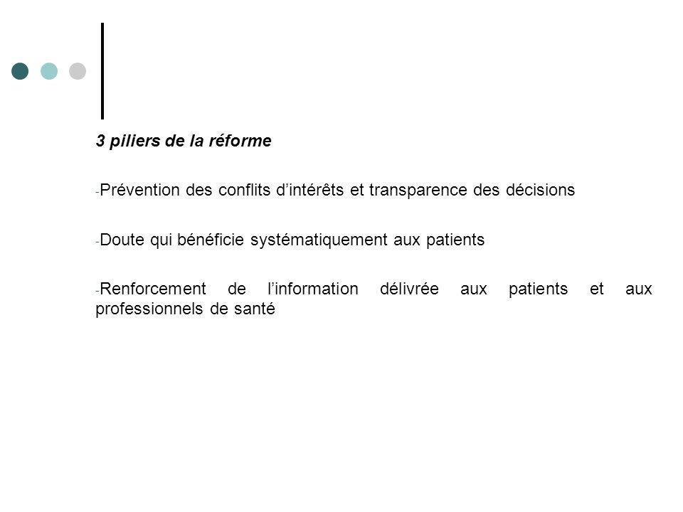 3 piliers de la réforme Prévention des conflits d'intérêts et transparence des décisions. Doute qui bénéficie systématiquement aux patients.