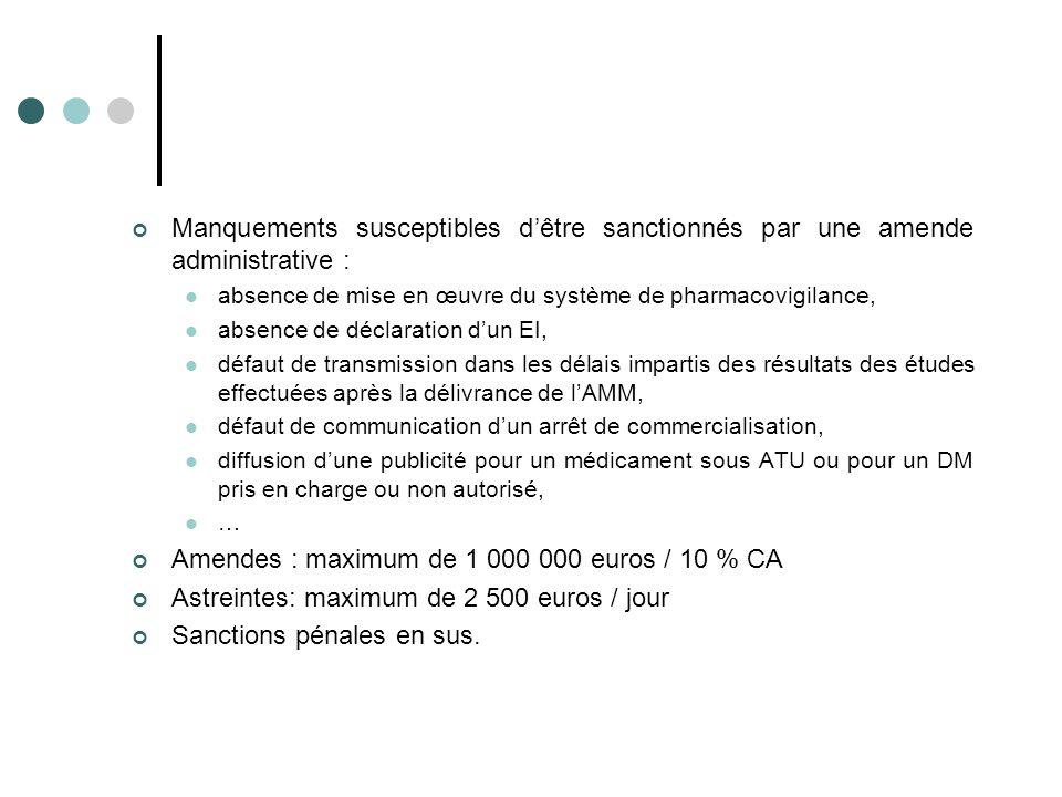 Amendes : maximum de 1 000 000 euros / 10 % CA