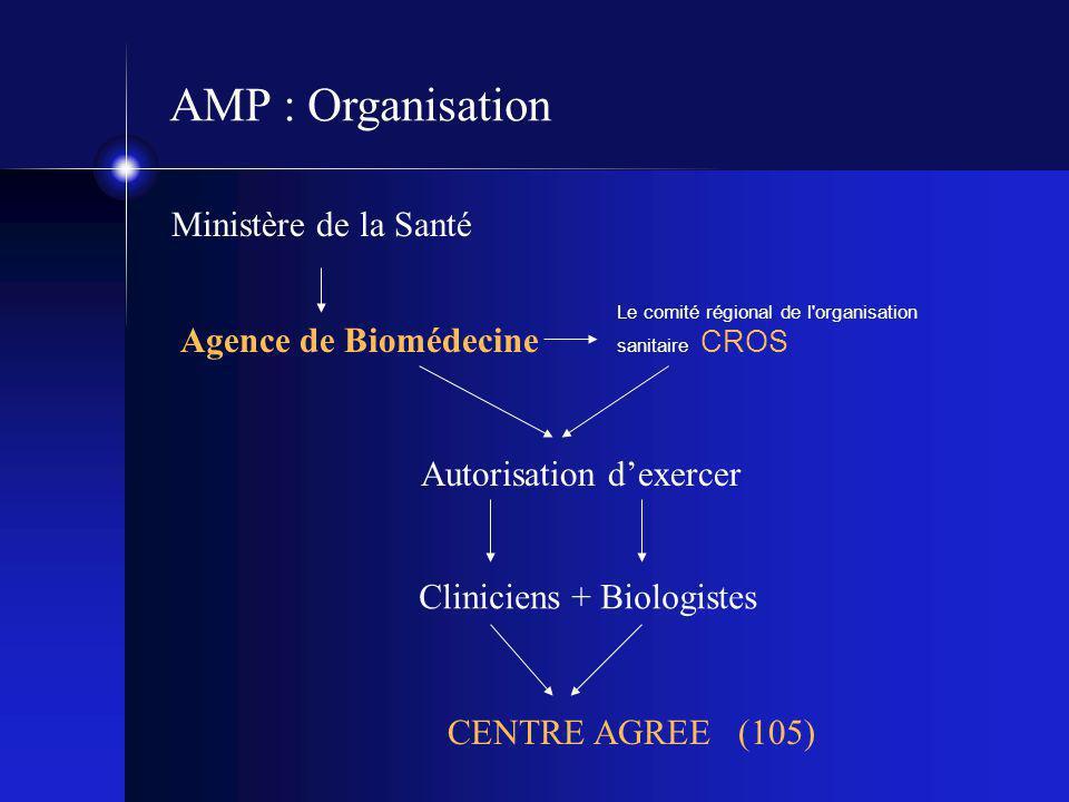 AMP : Organisation Ministère de la Santé Agence de Biomédecine