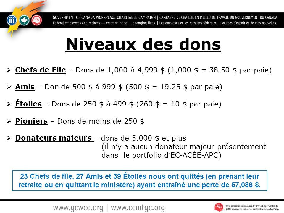 Niveaux des dons Chefs de File – Dons de 1,000 à 4,999 $ (1,000 $ = 38.50 $ par paie) Amis – Don de 500 $ à 999 $ (500 $ = 19.25 $ par paie)