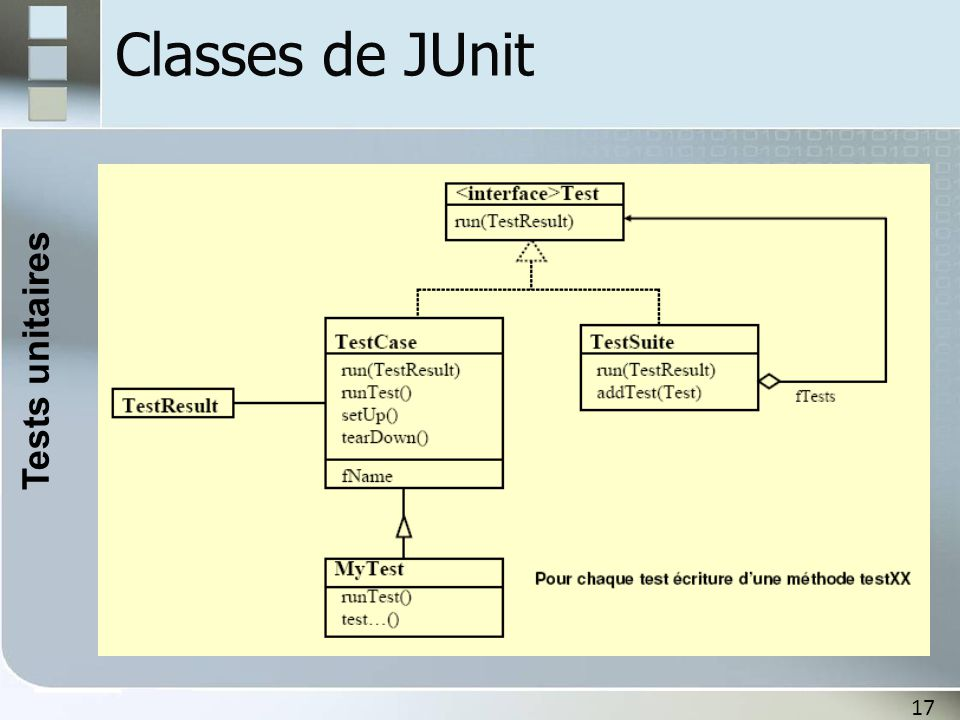 Tests unitaires Classes de JUnit 17 17