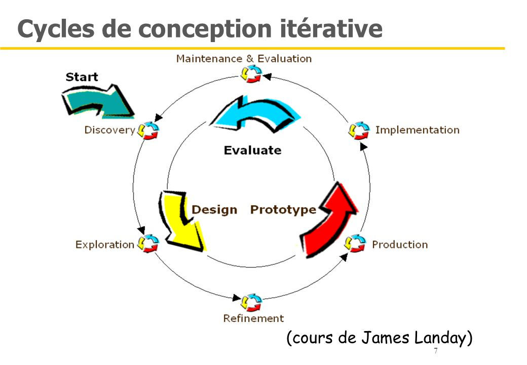 Cycles de conception itérative