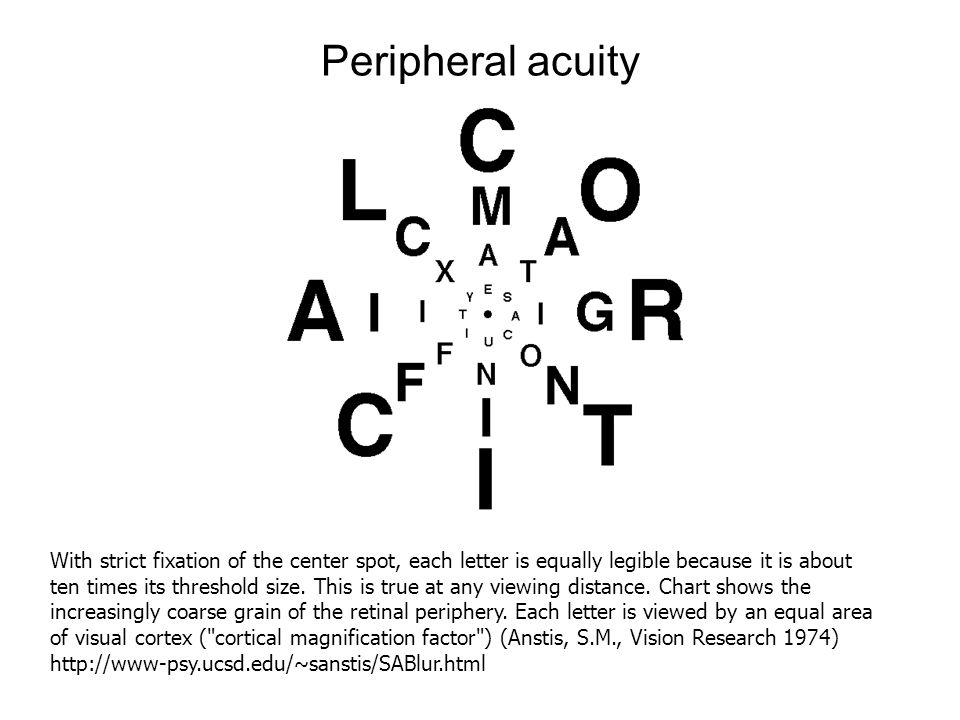 Peripheral acuity