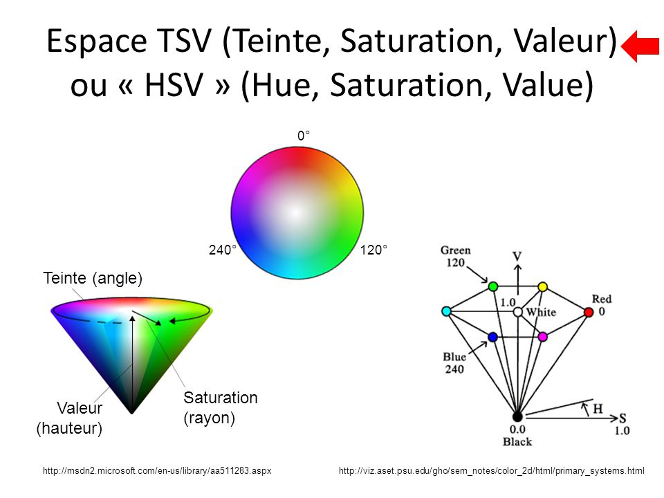 Espace TSV (Teinte, Saturation, Valeur) ou « HSV » (Hue, Saturation, Value)
