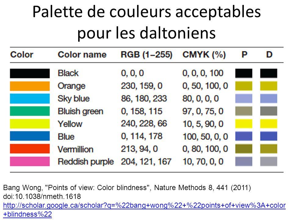 Palette de couleurs acceptables pour les daltoniens