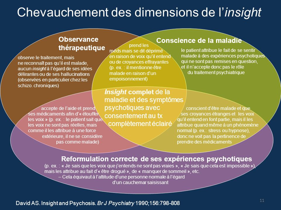 Chevauchement des dimensions de l'insight