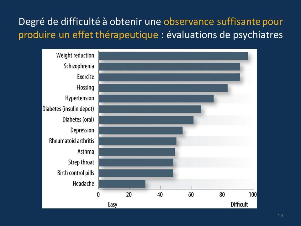 Degré de difficulté à obtenir une observance suffisante pour produire un effet thérapeutique : évaluations de psychiatres