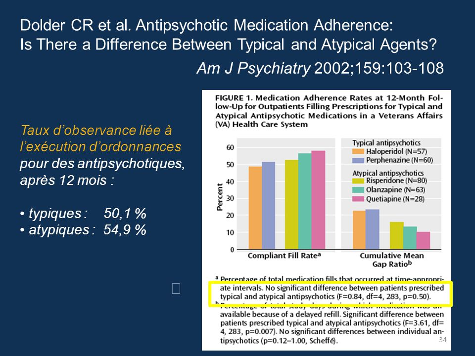 Antipsychotic Medication Adherence: