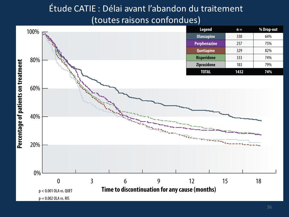 Étude CATIE : Délai avant l'abandon du traitement (toutes raisons confondues)