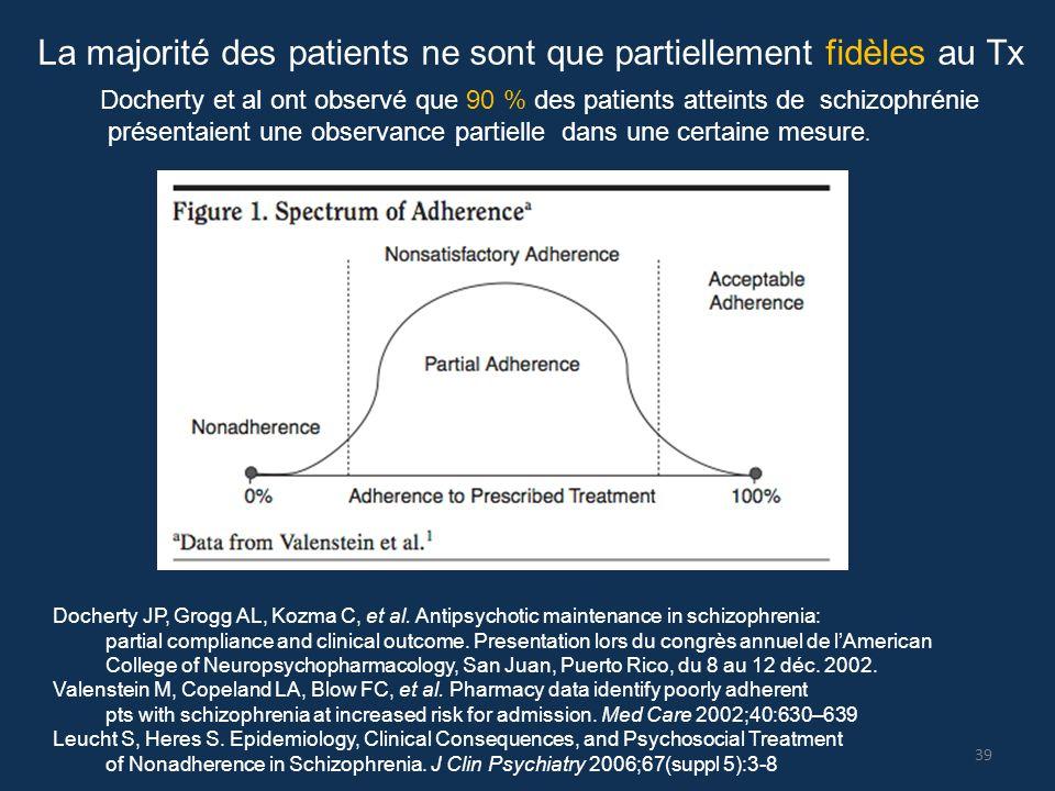 La majorité des patients ne sont que partiellement fidèles au Tx