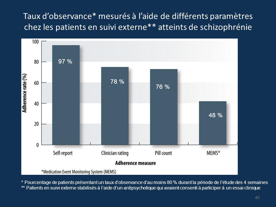 Taux d'observance* mesurés à l'aide de différents paramètres chez les patients en suivi externe** atteints de schizophrénie