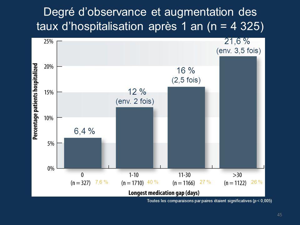 Degré d'observance et augmentation des taux d'hospitalisation après 1 an (n = 4 325)