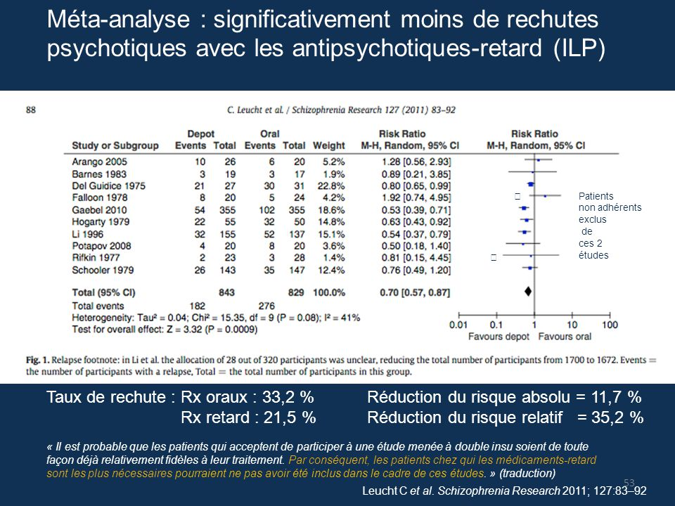Méta-analyse : significativement moins de rechutes psychotiques avec les antipsychotiques-retard (ILP)