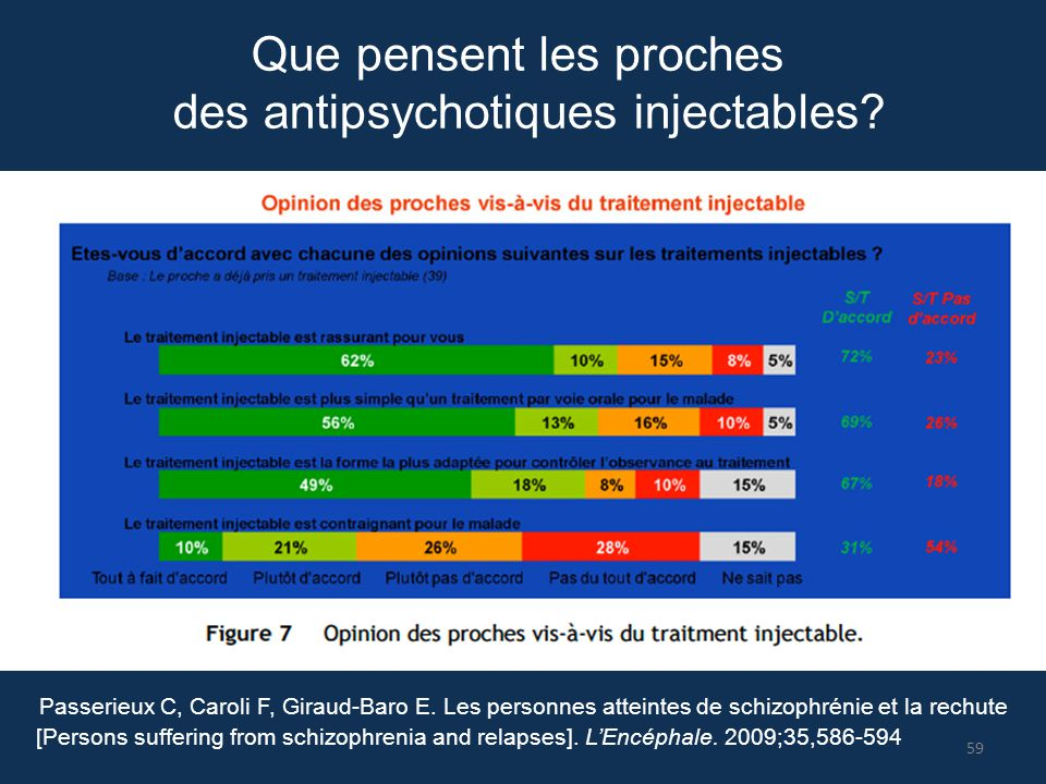 des antipsychotiques injectables